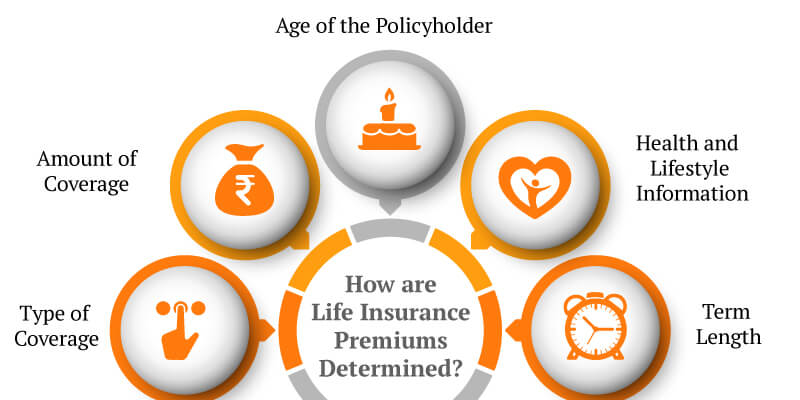 3 Things to Note As The Life Insurance Premiums Increase Further