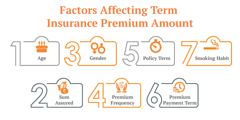 7 Factors Which Affect Your Term Life Insurance Premium