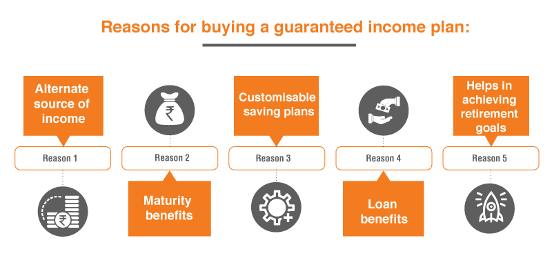 8 Reasons to Buy a Guaranteed Income Plan