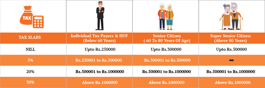 Tax slabs for tax planning