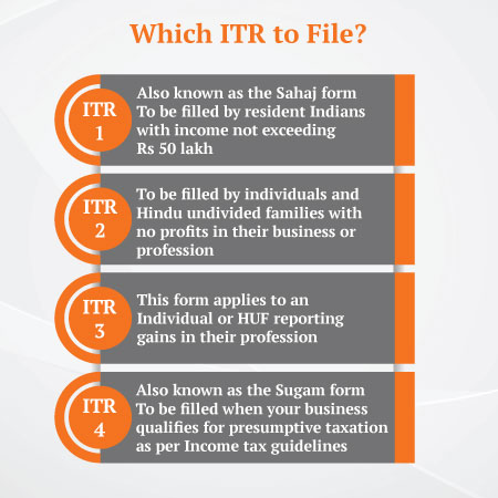 Which ITR to file?