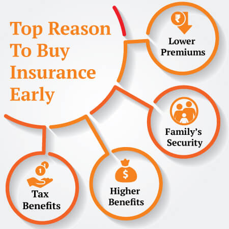 Advantages Of Buying Life Insurance Plan