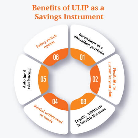 ULIP as an Investment
