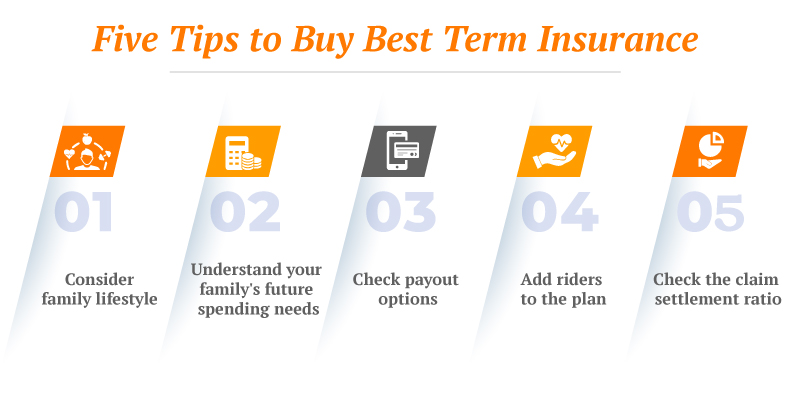 What are the best ways to purchase online term insurance plans?