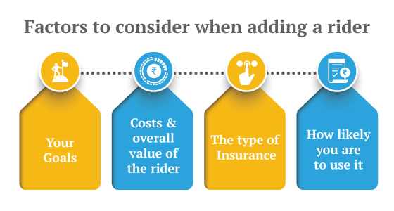All About Term Insurance Inbuilt Coverage