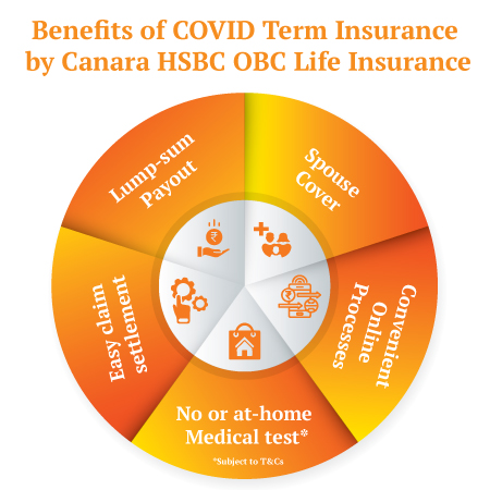Benefits of COVID Term Insurance