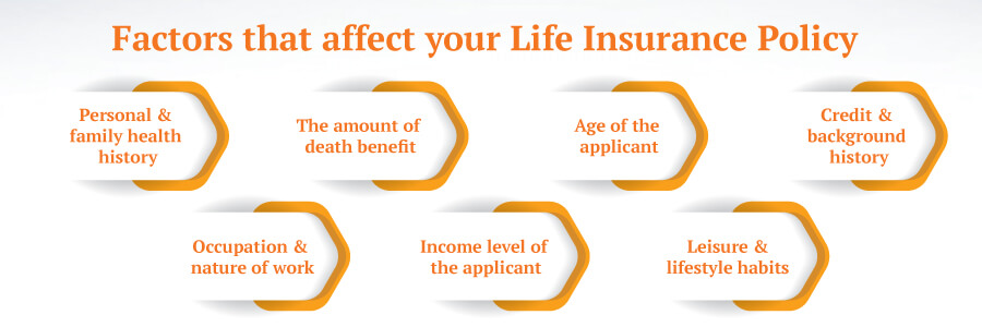 Factors affecting your Life Insurance Policy