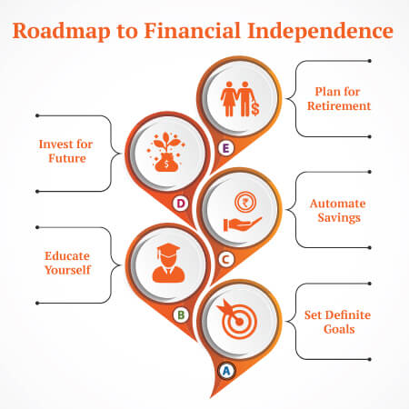 Insurance for Financial Independence