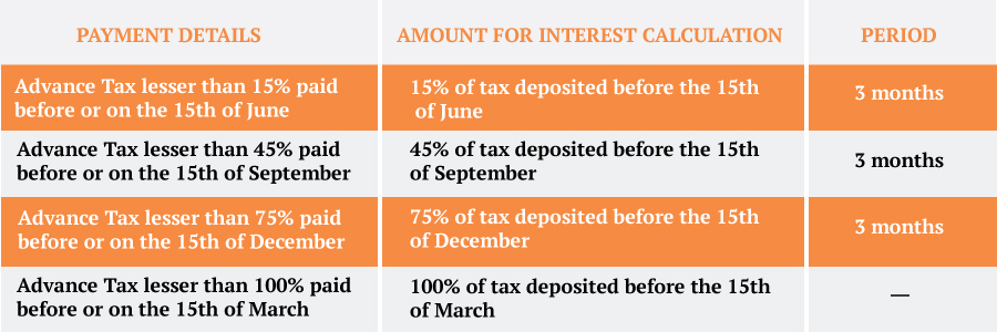 Interest calculation under Section 234C