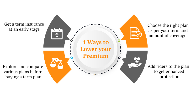 Is there any good term life insurance with return of premium?