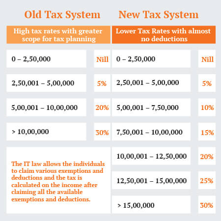 Indian Tax System