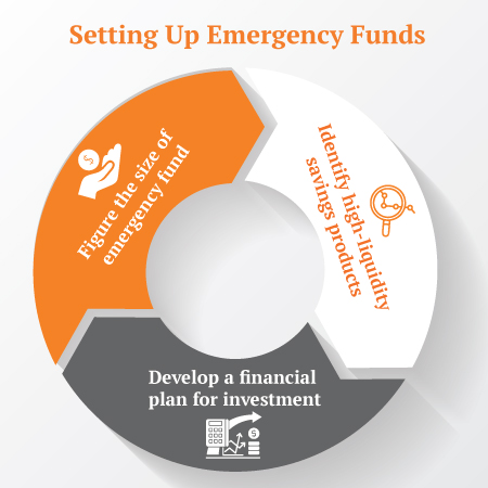Savings plans for emergency funds