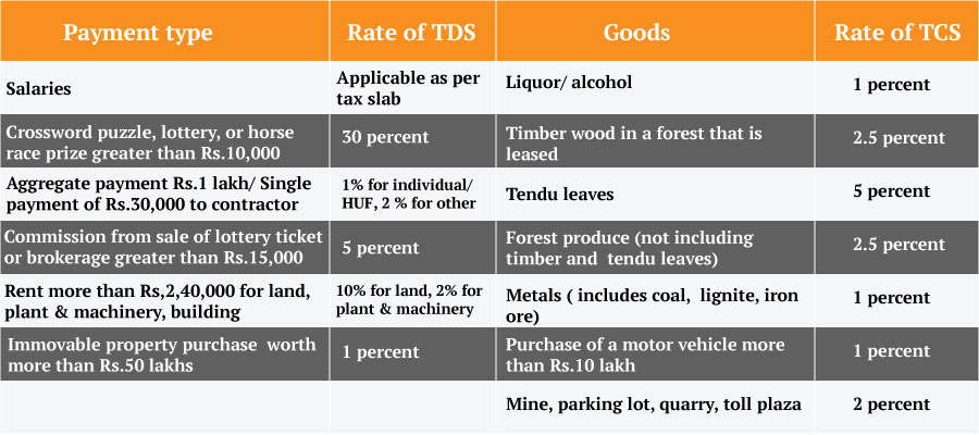 Rates of TCS
