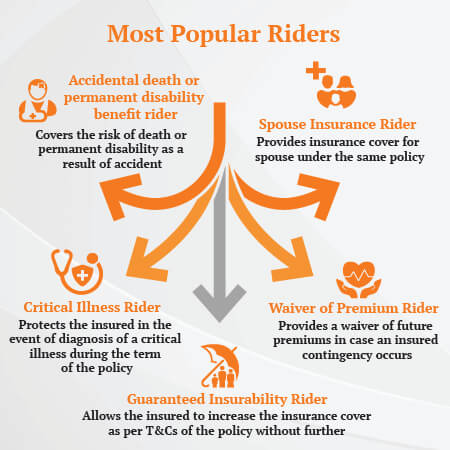 Types of insurance riders