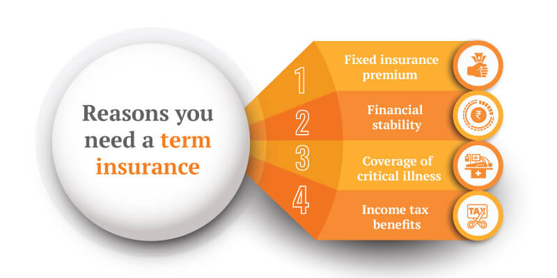 Term Insurance as an Important Part of your Financial Planning