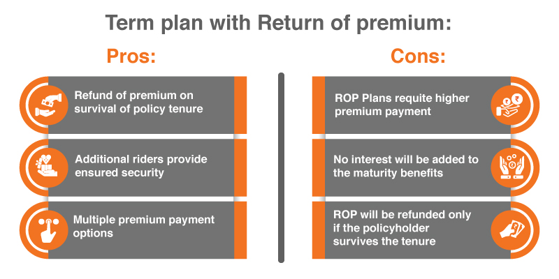 Term Plan with Return of Premium – Pros and Cons