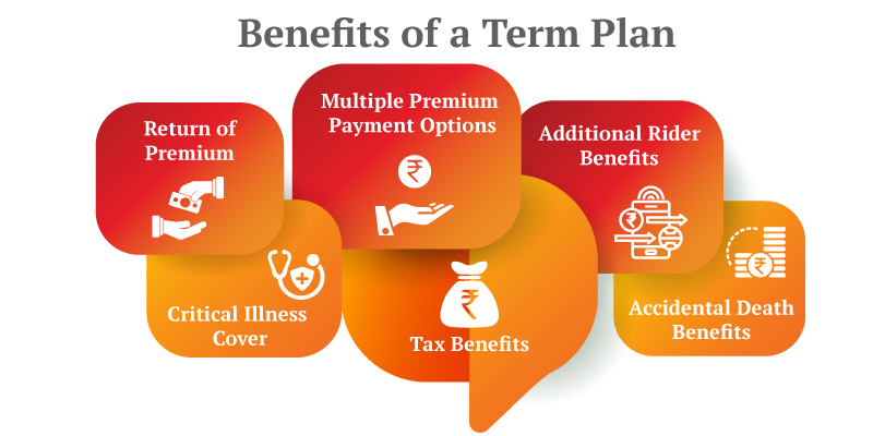 Term Plan with Return of Premium: What Benefits Does it Offer?