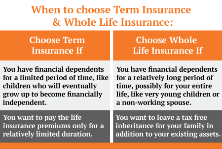 When to choose Term Insurance and Whole Life Insurance