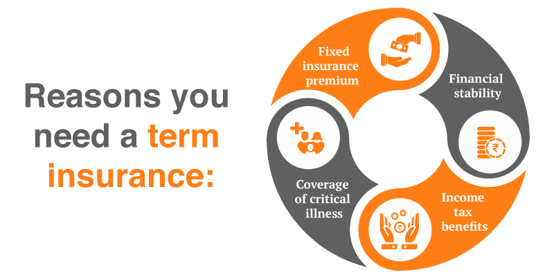 Why do you need term insurance coverage?