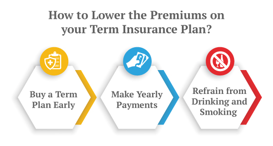 Why Is It Important To Check Your Term Insurance Premium?